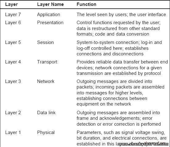 List of network protocols (OSI model)